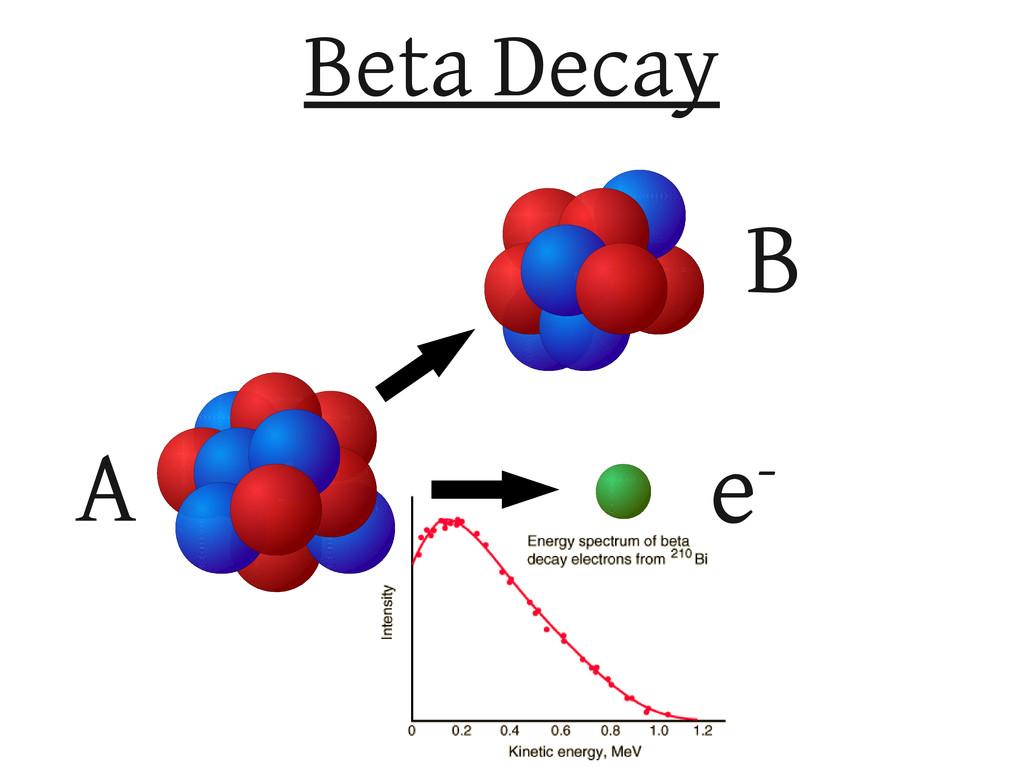 Beta Decay A B e-