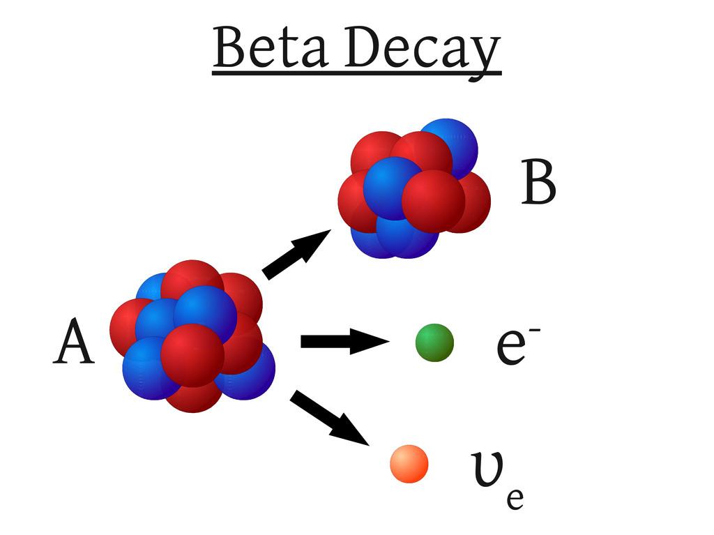 Beta Decay υ e A B e-