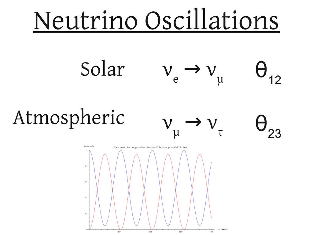 Neutrino Oscillations Solar Atmospheric ν e ν →...