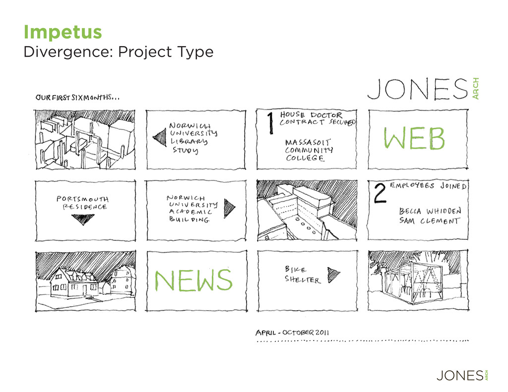 Impetus Divergence: Project Type
