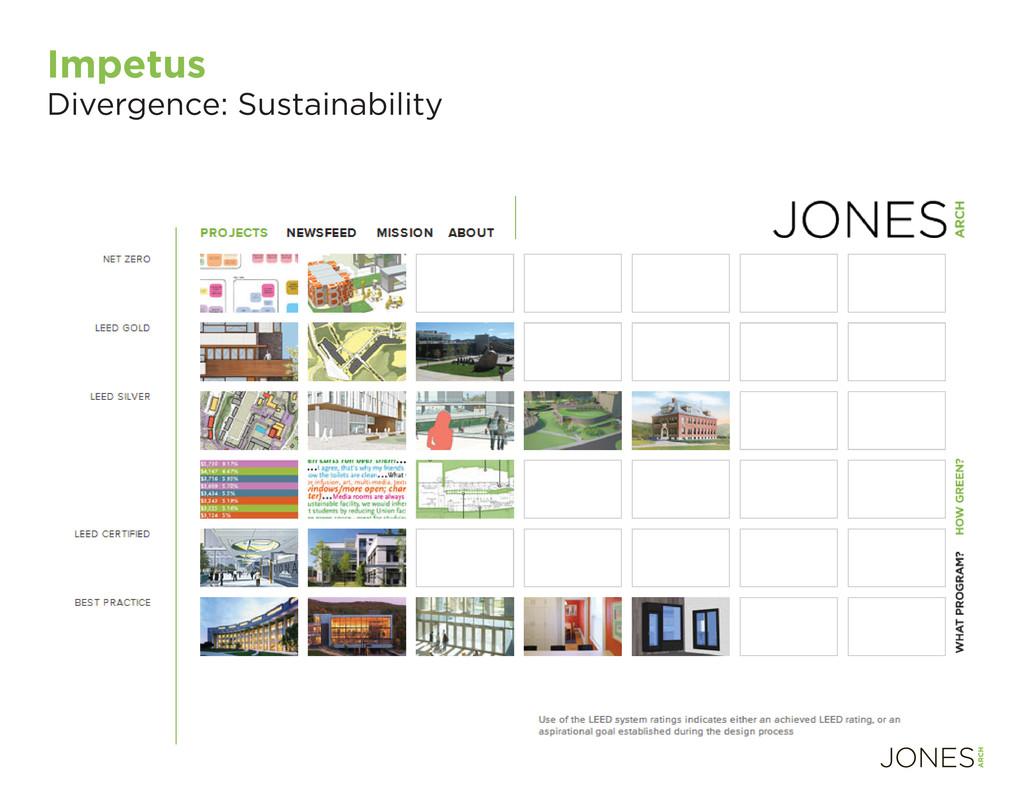 Impetus Divergence: Sustainability