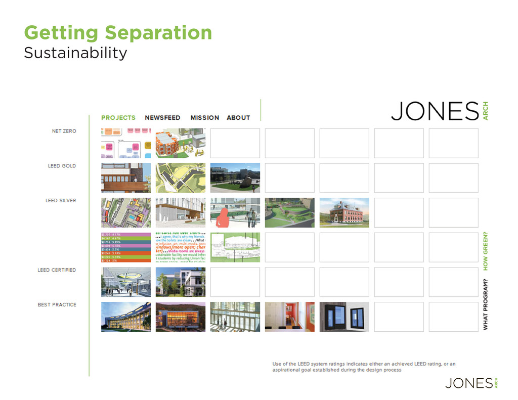 Getting Separation Sustainability