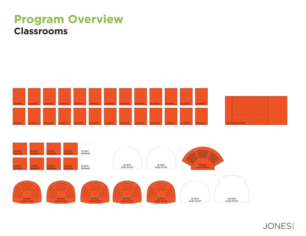 Program Overview Classrooms