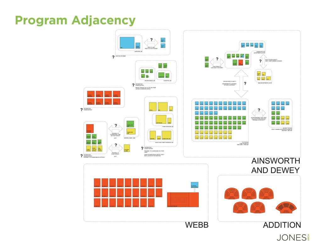 Program Adjacency