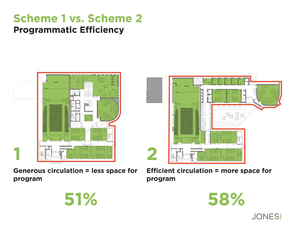 Scheme 1 vs. Scheme 2 Programmatic Effi ciency G...