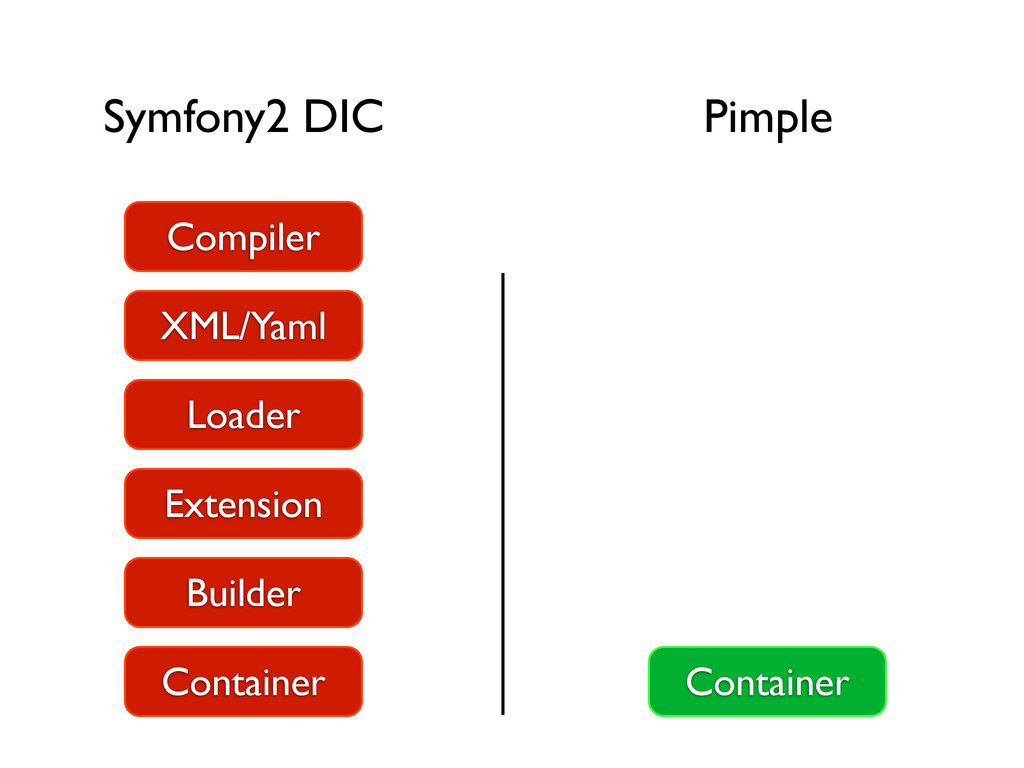 Symfony2 DIC Pimple Container Builder Extension...