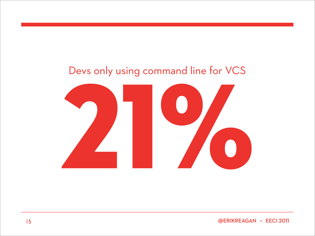 Devs only using command line for VCS ERIKREAGAN...