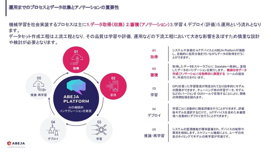 機械学習を社会実装するプロセスは主に1.データ取得(収集) 2.蓄積(アノテーション)3.学習...