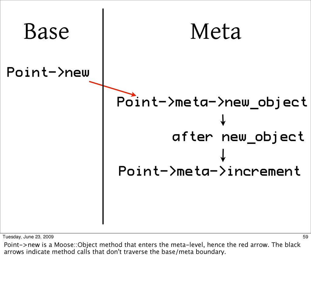 Point->new Point->meta->new_object after new_ob...