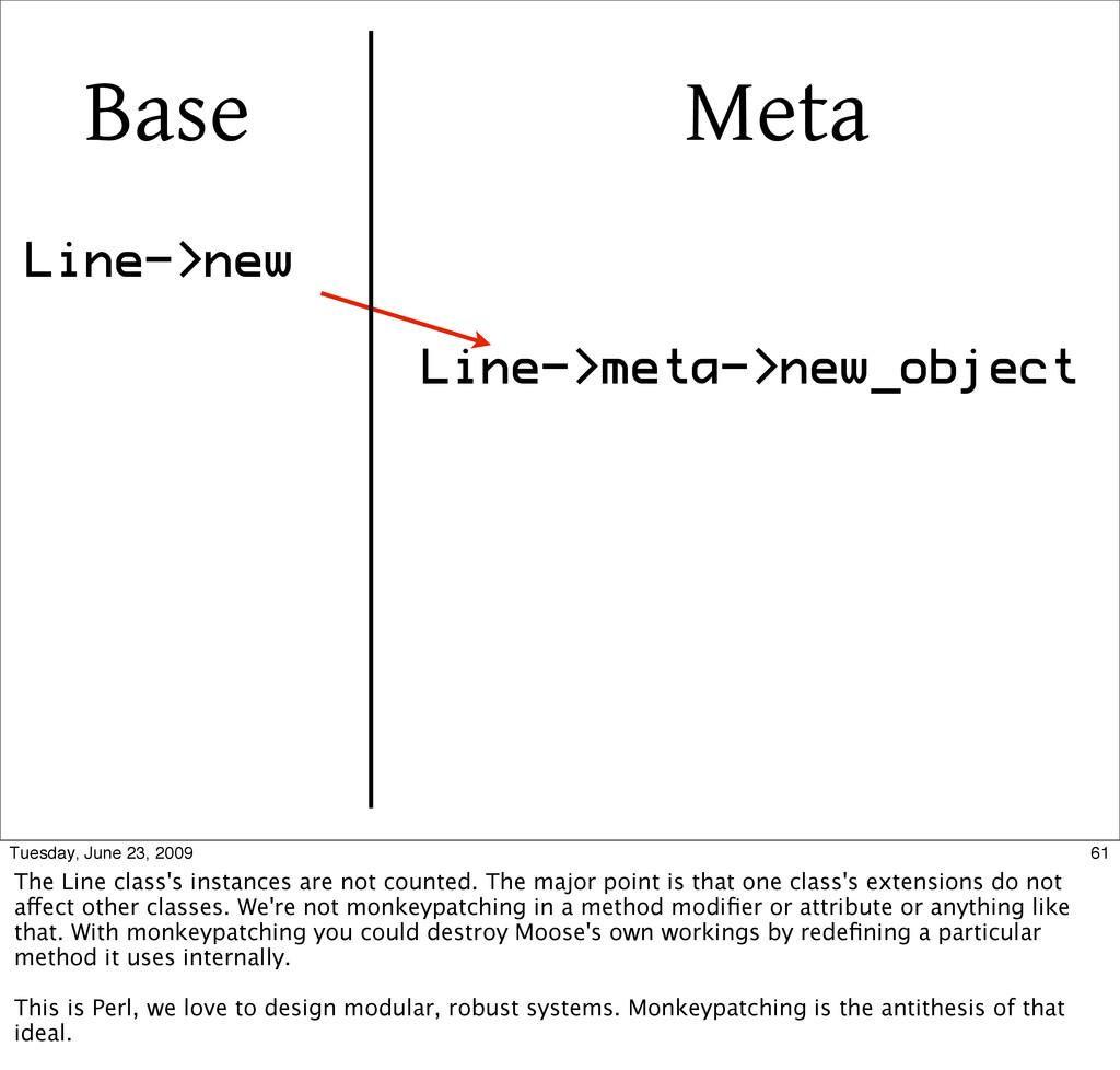 Line->new Line->meta->new_object Base Meta 61 T...