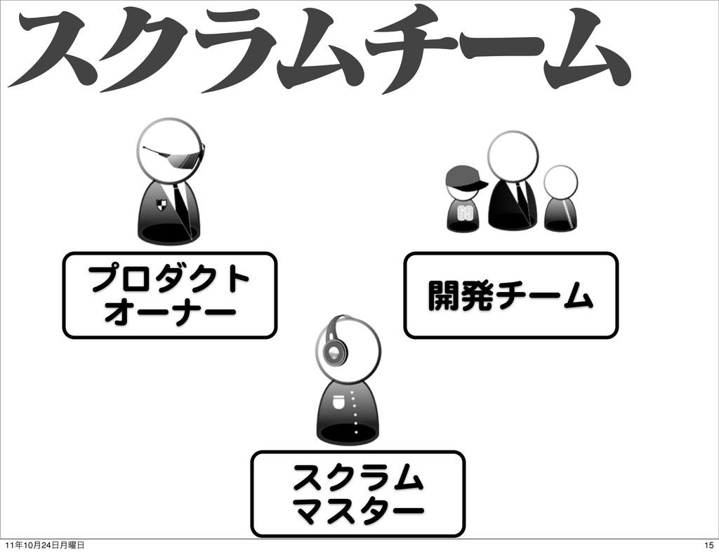 εΫϥϜνʔϜ プロダクト オーナー 開発チーム スクラム マスター 15 1110݄24...