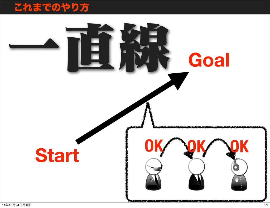 ͜Ε·ͰͷΓํ Start Goal Ұઢ OK OK OK 29 1110݄24݄༵
