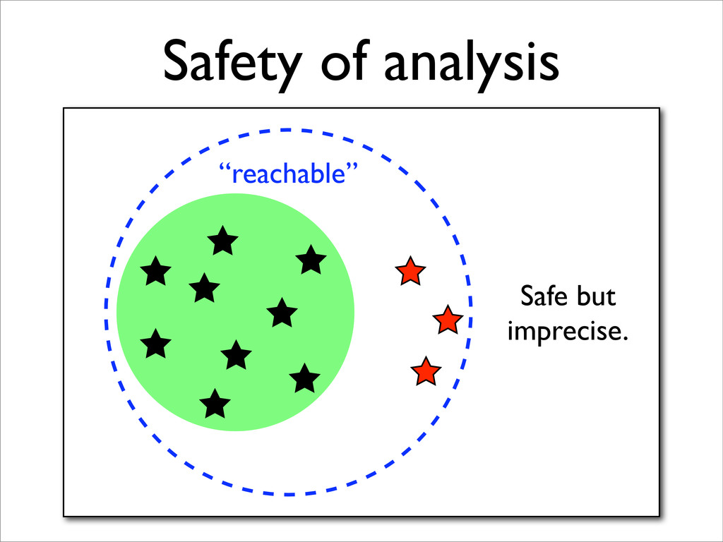 """Safety of analysis """"reachable"""" Safe but impreci..."""