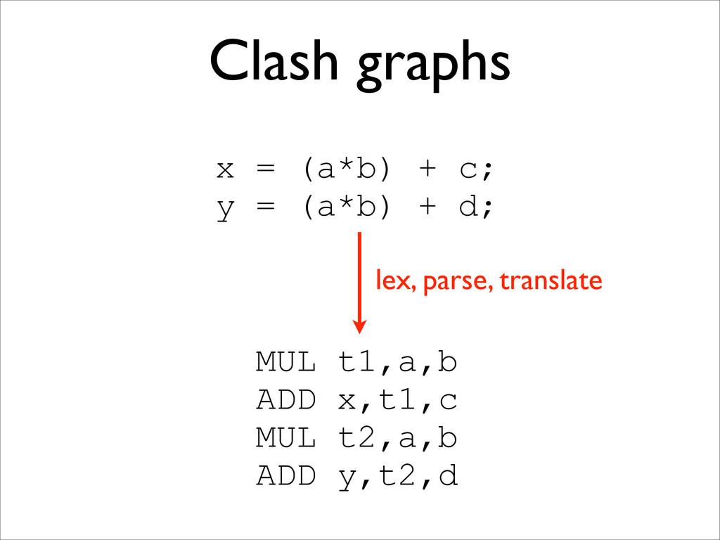 Clash graphs x = (a*b) + c; y = (a*b) + d; MUL ...