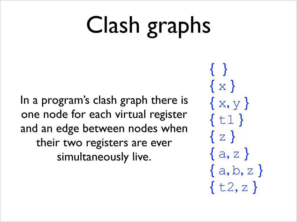 Clash graphs { } { x } { x, y } { t1 } { z } { ...