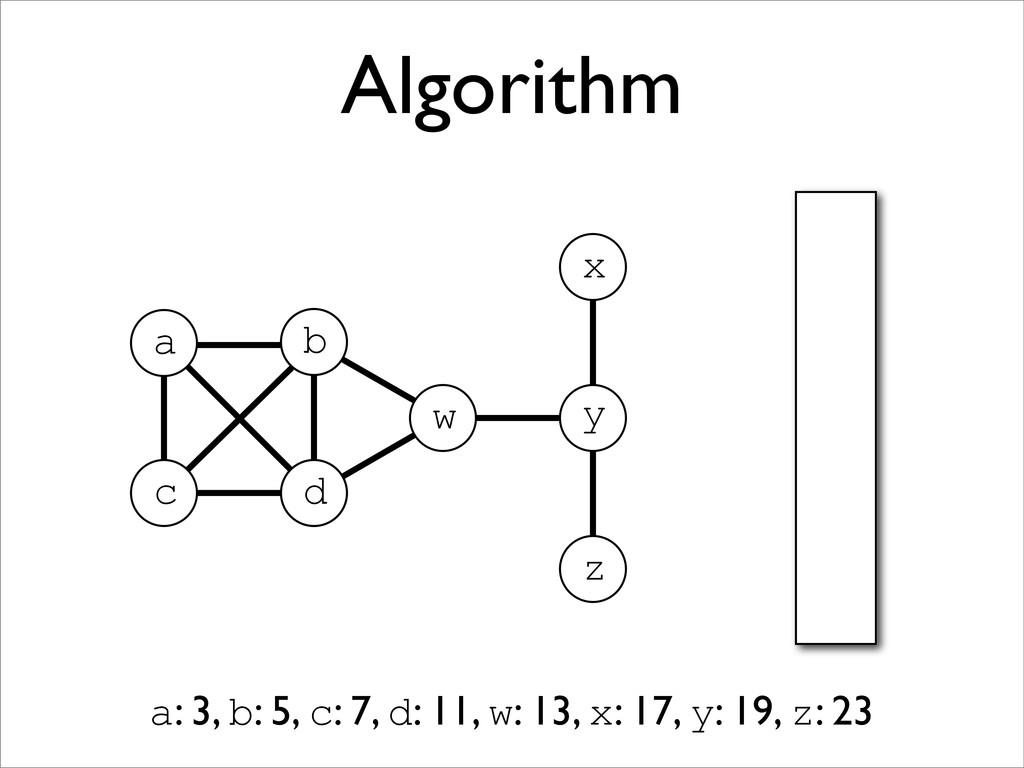 Algorithm a x z y a: 3, b: 5, c: 7, d: 11, w: 1...