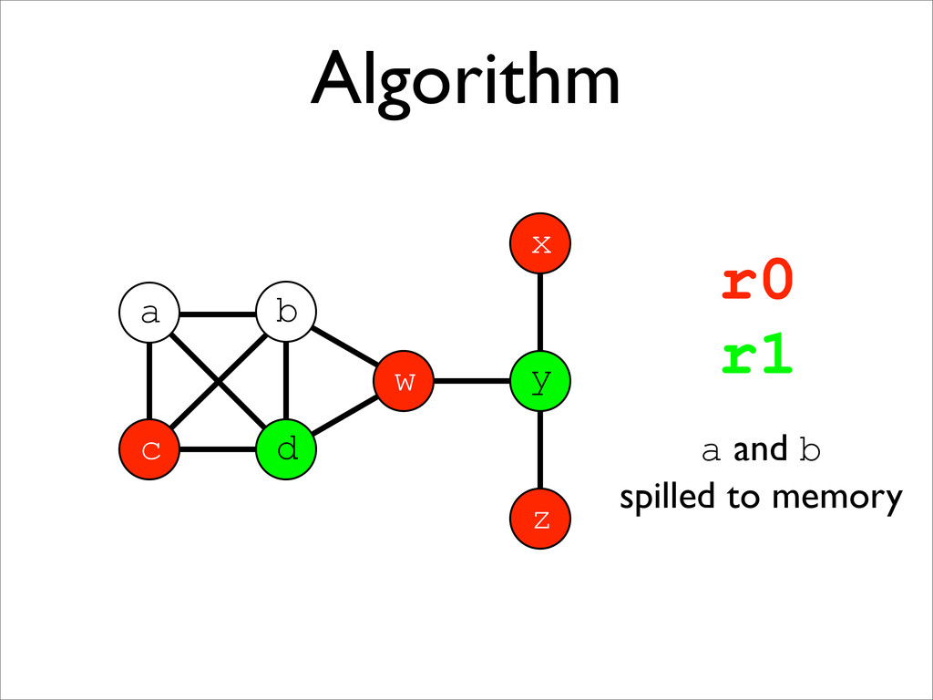 Algorithm a x z y w b c d d c x y z r0 r1 a and...