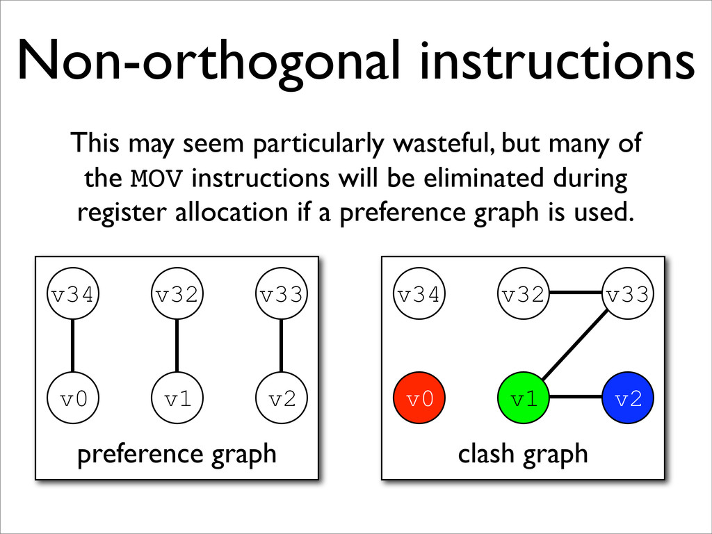 clash graph Non-orthogonal instructions This ma...