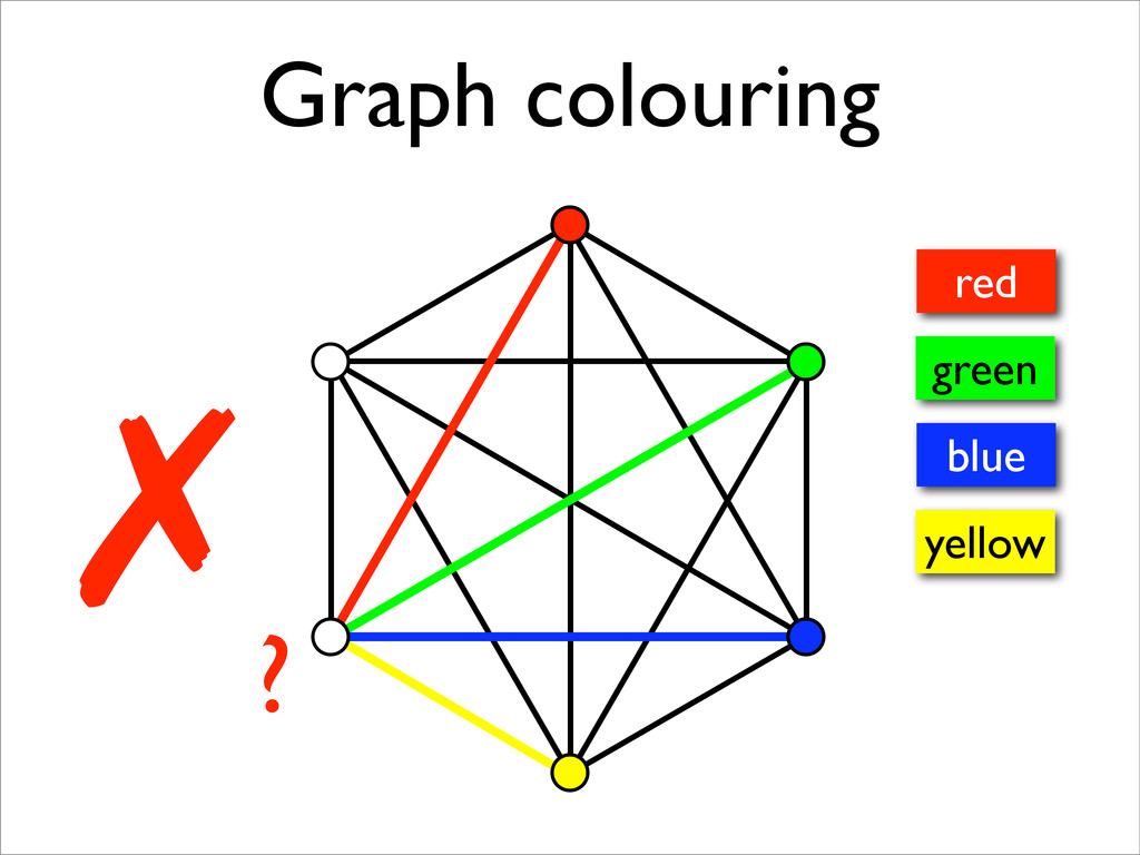 ✗ Graph colouring ? red green blue yellow