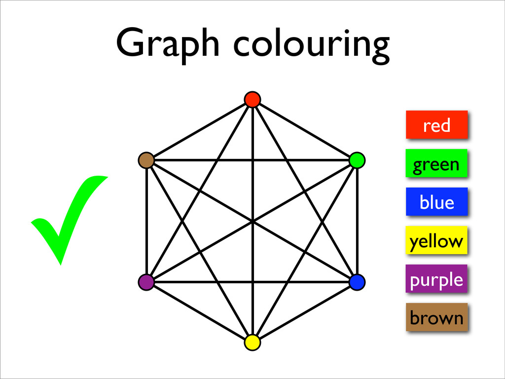 ✓ Graph colouring red green blue yellow purple ...