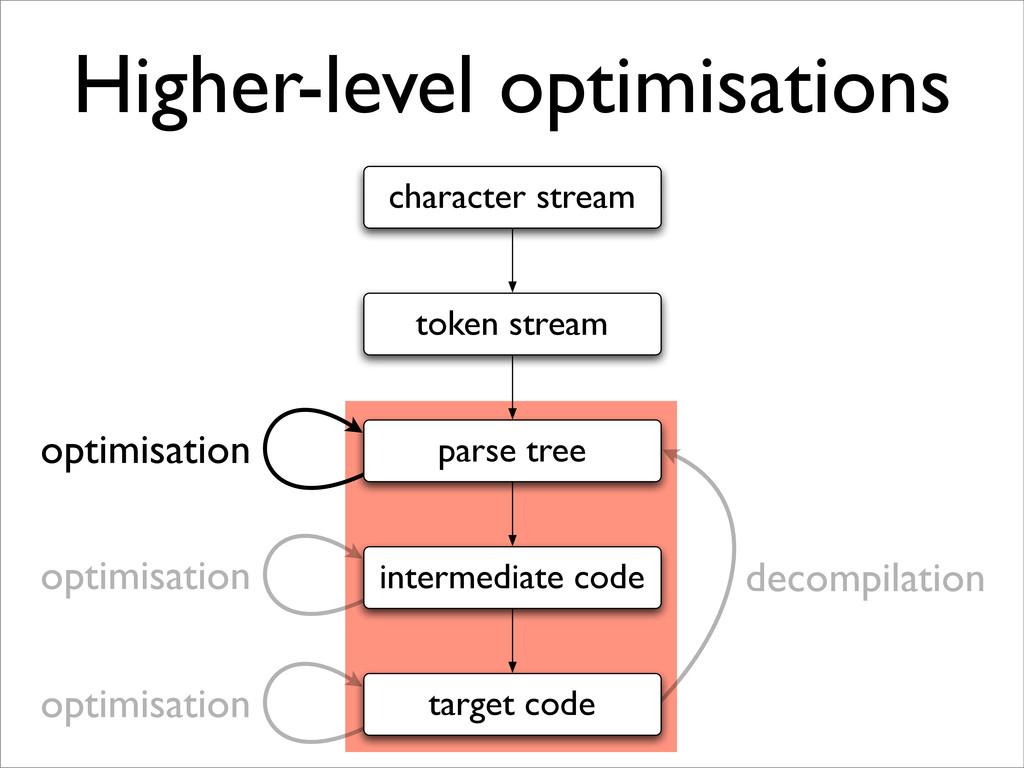 Higher-level optimisations intermediate code pa...