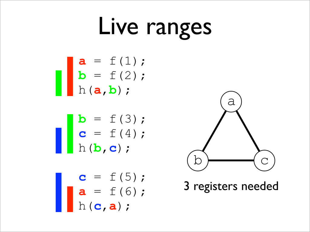Live ranges a = f(1); b = f(2); h(a,b); b = f(3...