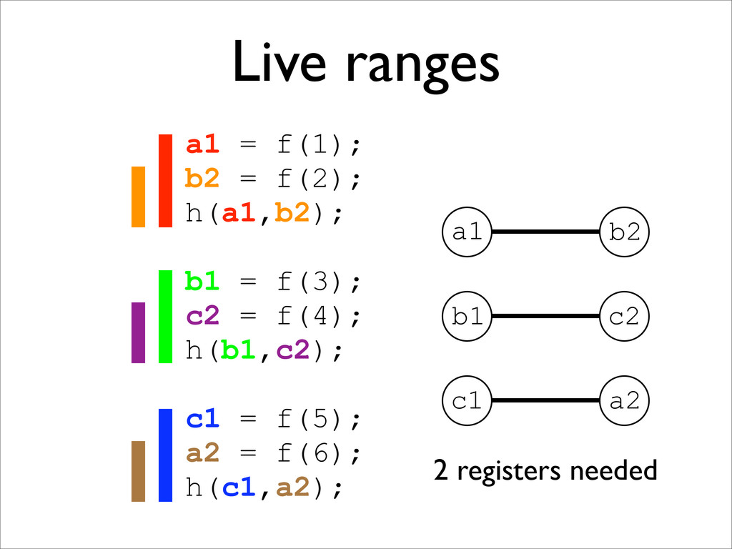 Live ranges a1 = f(1); b2 = f(2); h(a1,b2); b1 ...