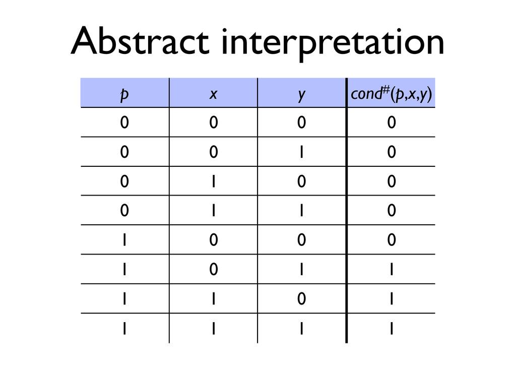 Abstract interpretation p x y cond#(p,x,y) 0 0 ...