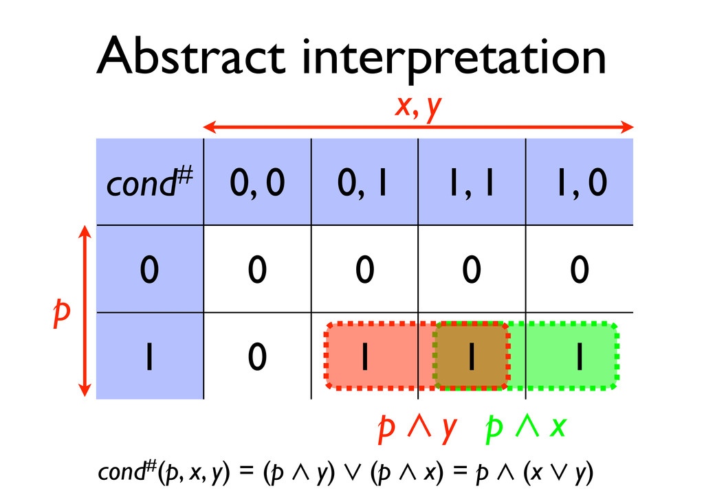Abstract interpretation cond# 0, 0 0, 1 1, 1 1,...