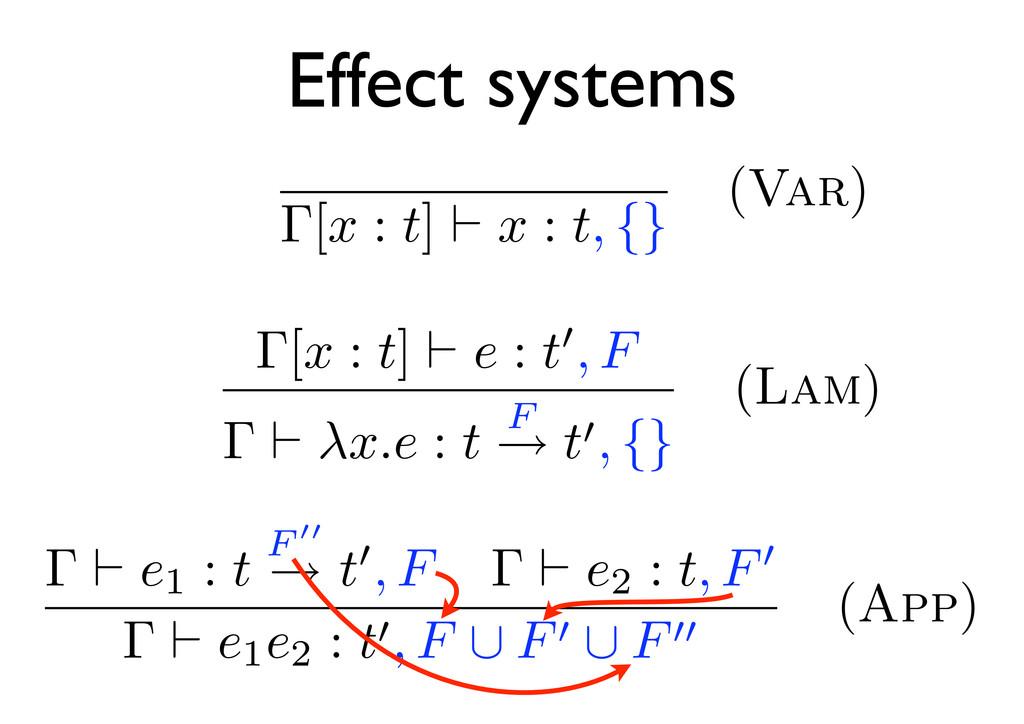 Γ[x : t] x : t, {} (Var) Γ e1 : t F → t , F Γ e...
