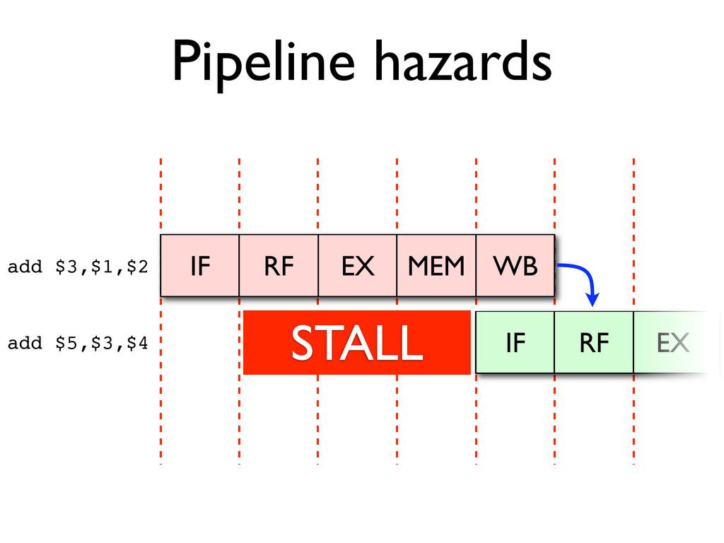 Pipeline hazards IF RF EX MEM WB IF RF EX add $...