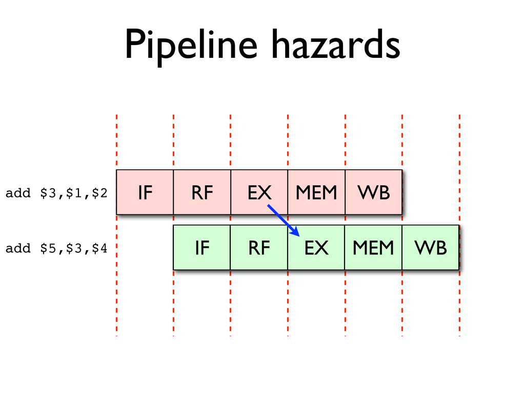 Pipeline hazards IF RF EX MEM WB add $3,$1,$2 a...