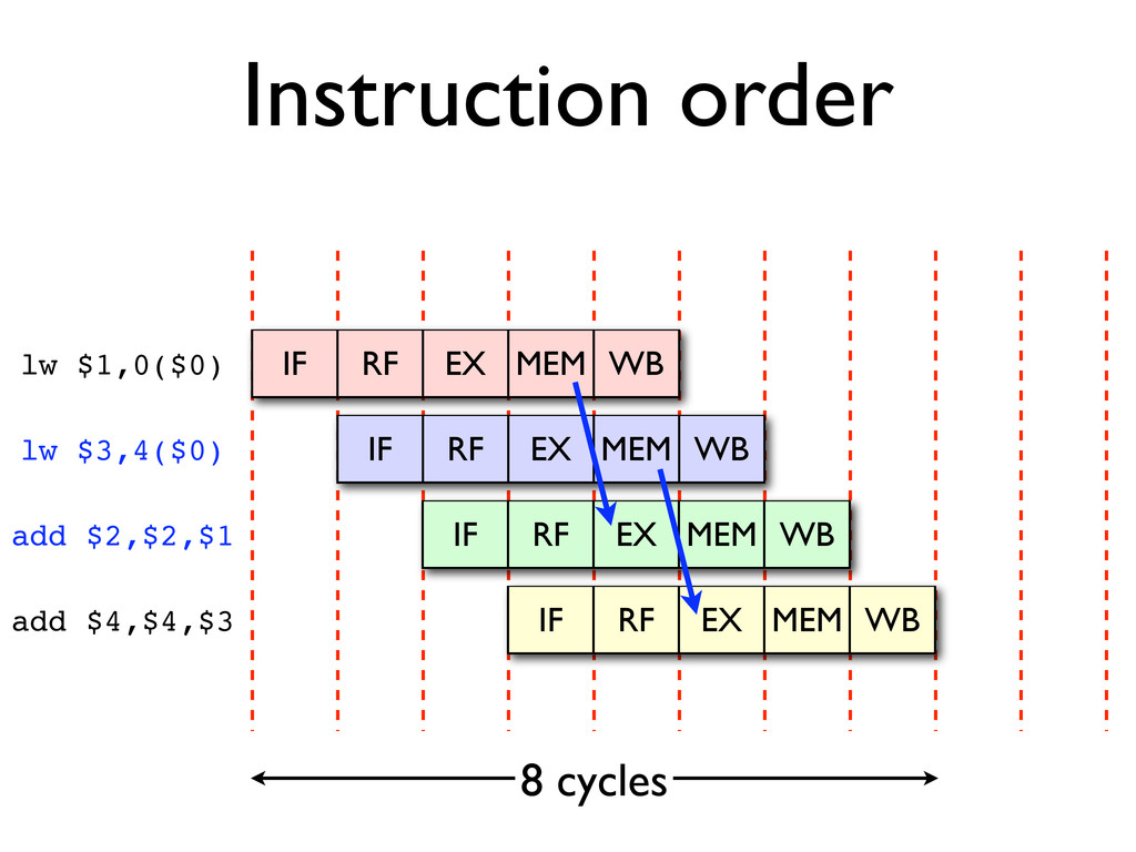 lw $3,4($0) add $2,$2,$1 Instruction order IF R...