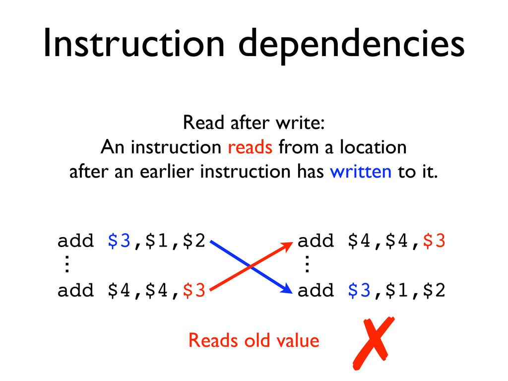 Instruction dependencies Read after write: An i...