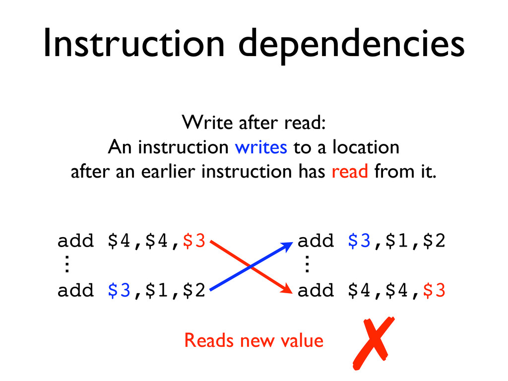 Instruction dependencies Write after read: An i...
