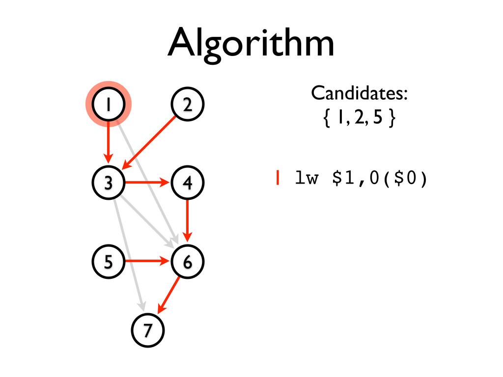 Algorithm 1 2 3 4 5 6 7 Candidates: { 1, 2, 5 }...