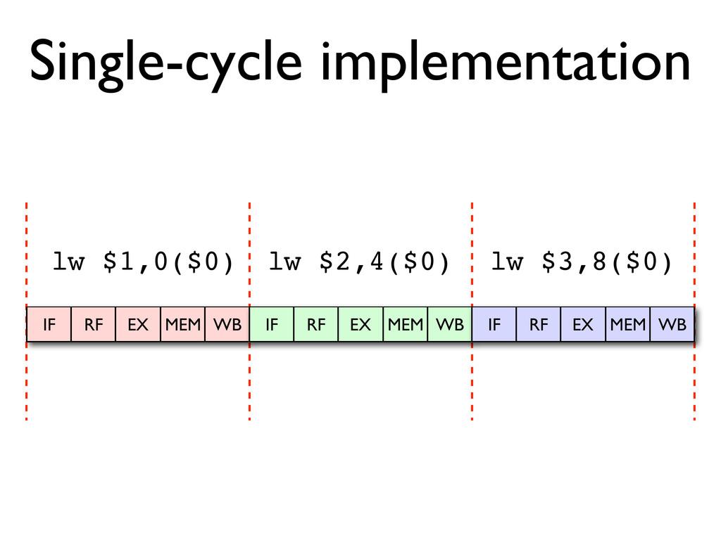 Single-cycle implementation IF RF EX MEM WB IF ...