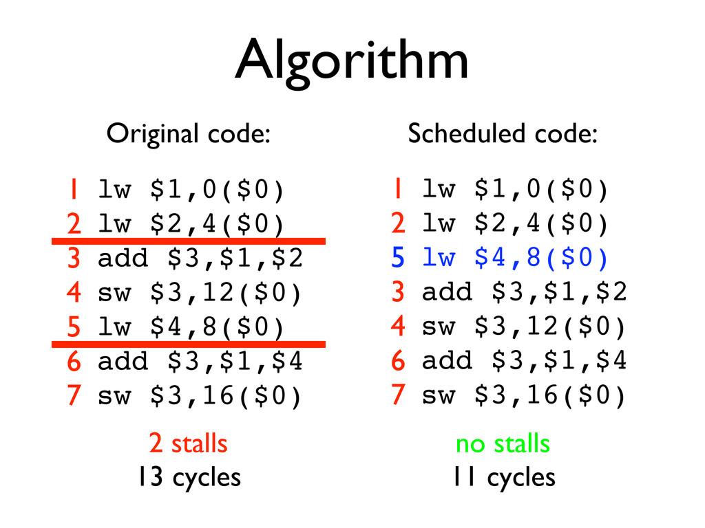 Algorithm lw $1,0($0) lw $2,4($0) add $3,$1,$2 ...