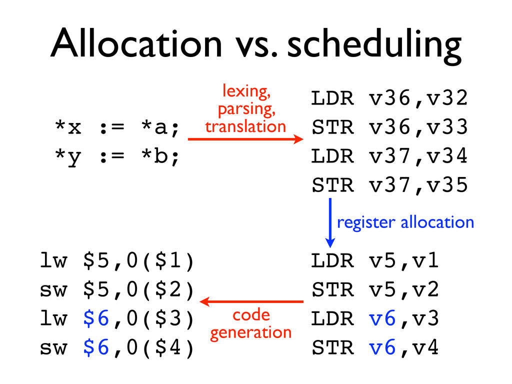 Allocation vs. scheduling *x := *a; *y := *b; L...