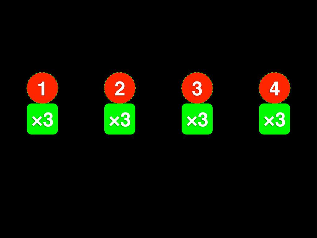 1 2 3 4 2 1 3 4 6 3 9 12 ×3 ×3 ×3 ×3