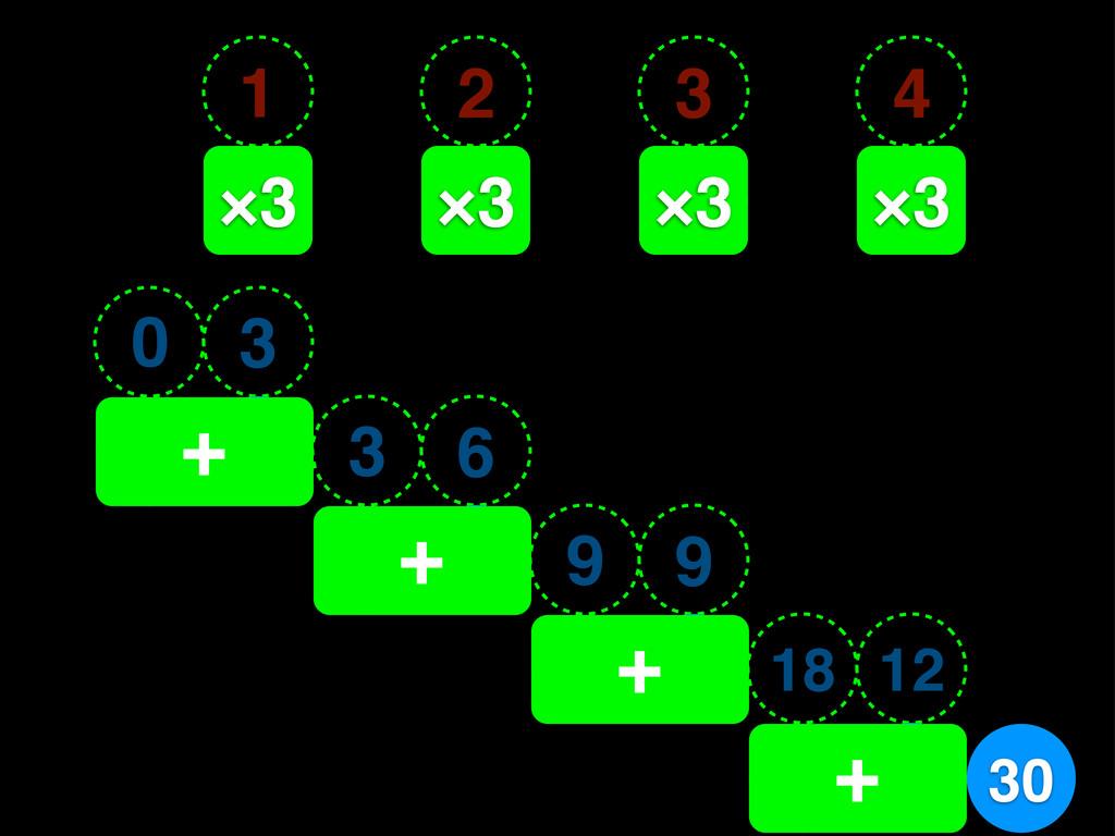 3 6 9 12 1 2 3 4 2 1 3 4 6 3 9 12 ×3 ×3 ×3 ×3 3...
