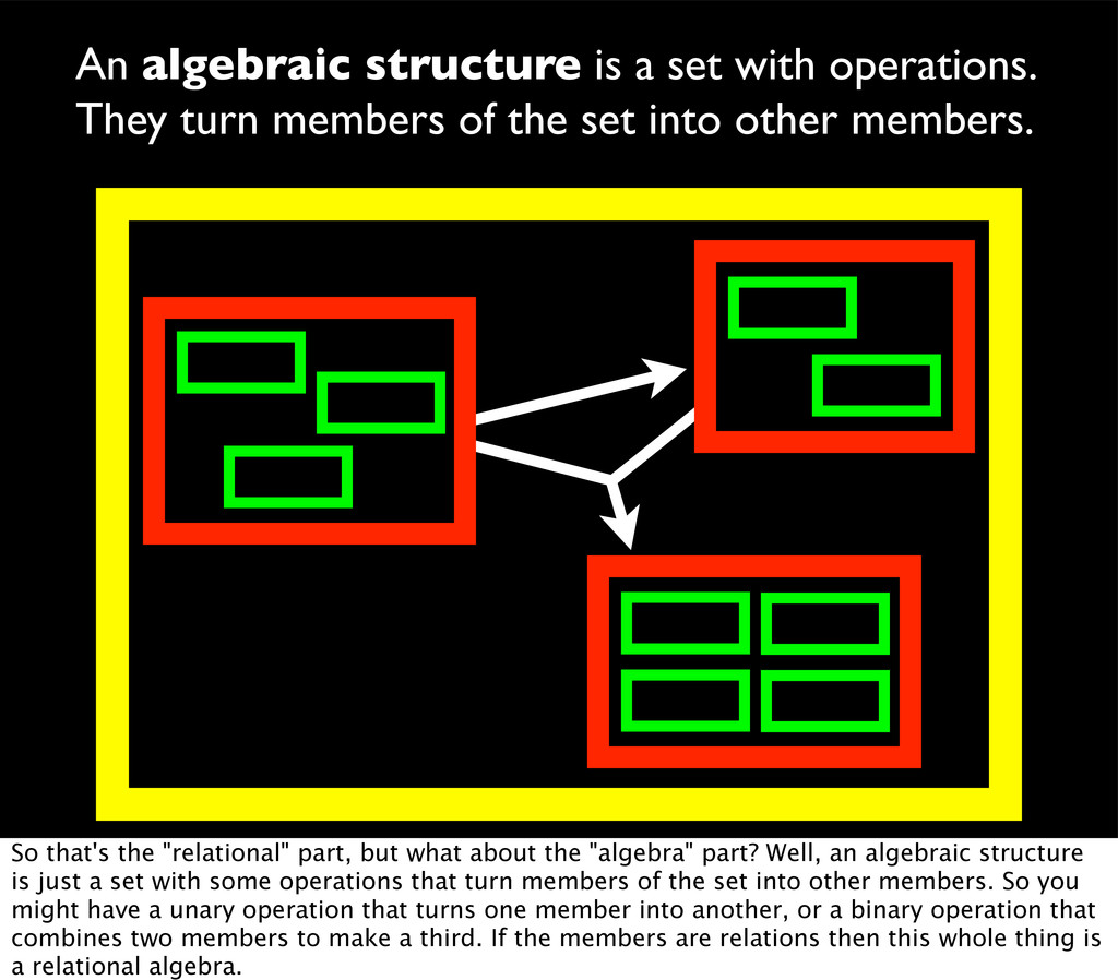An algebraic structure is a set with operations...