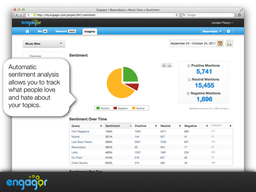 Automatic sentiment analysis allows you to trac...