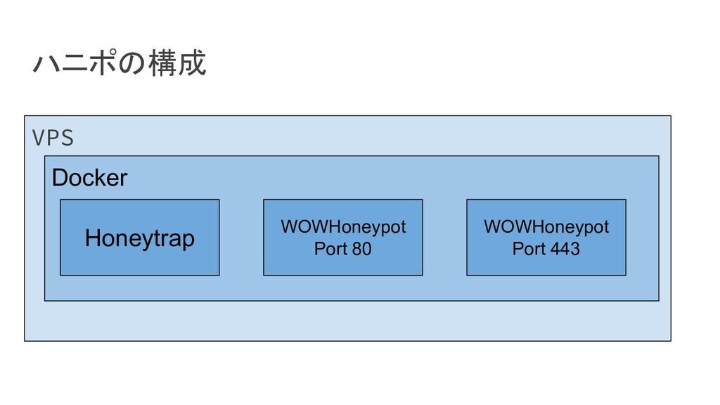 ハニポの構成 VPS Docker Honeytrap WOWHoneypot Port 80...