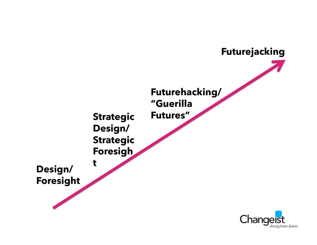 driving better futures Design/ Foresight Future...