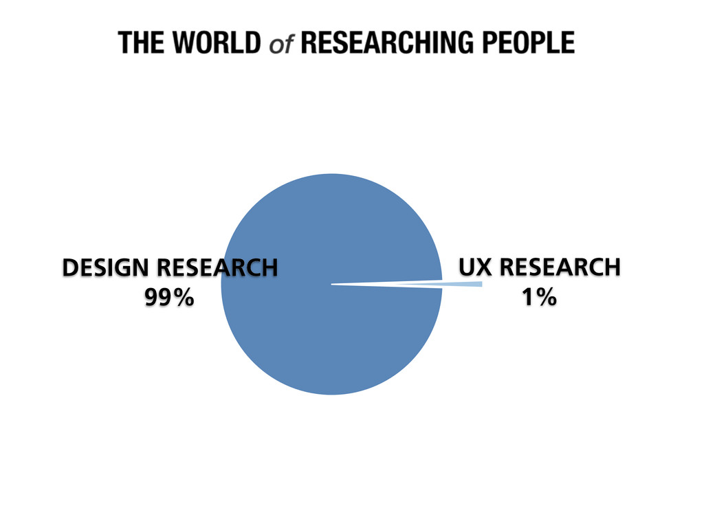 UX RESEARCH 1% DESIGN RESEARCH 99%