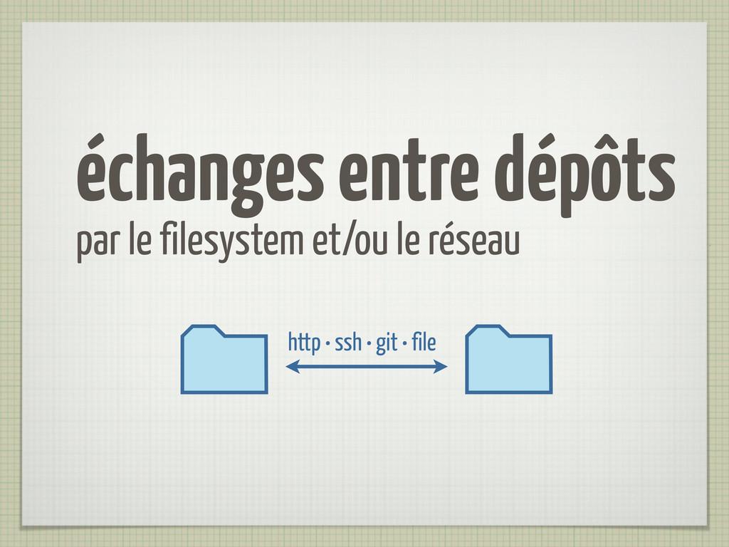 échanges entre dépôts par le filesystem et/ou l...
