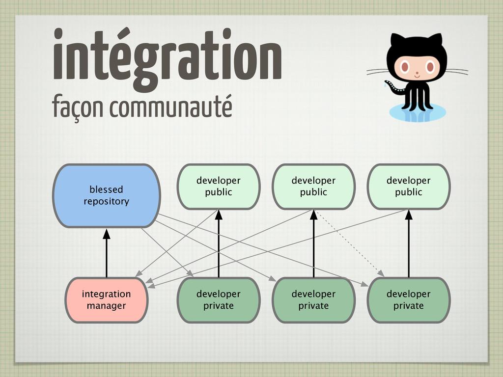 intégration façon communauté developer public d...