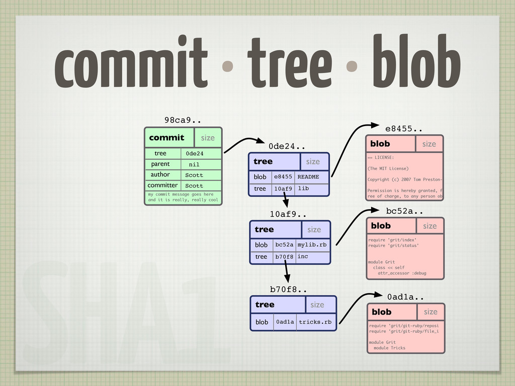 commit • tree • blob blob size e8455.. commit s...
