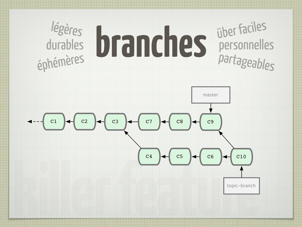 killer feature branches über faciles personnell...